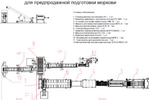 Схемы расстановки оборудования